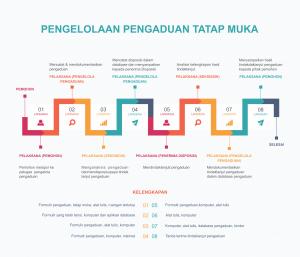 Langkah Langkah Pengaduan Di Dinas Pendidikan Kota Bandung Dinas Pendidikan Kota Bandung
