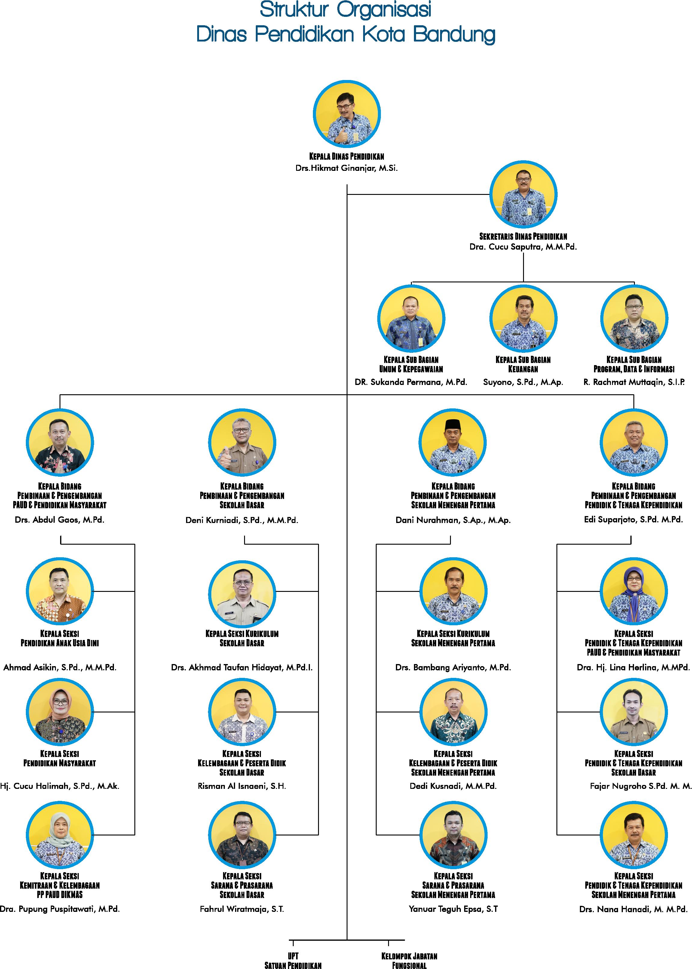 Struktur Organisasi Dinas Pendidikan Kota Bandung